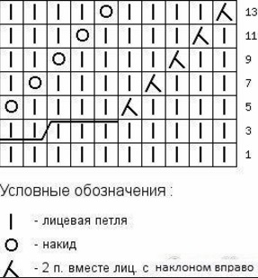 Калькулятор расчета петель для вязания кофта 82